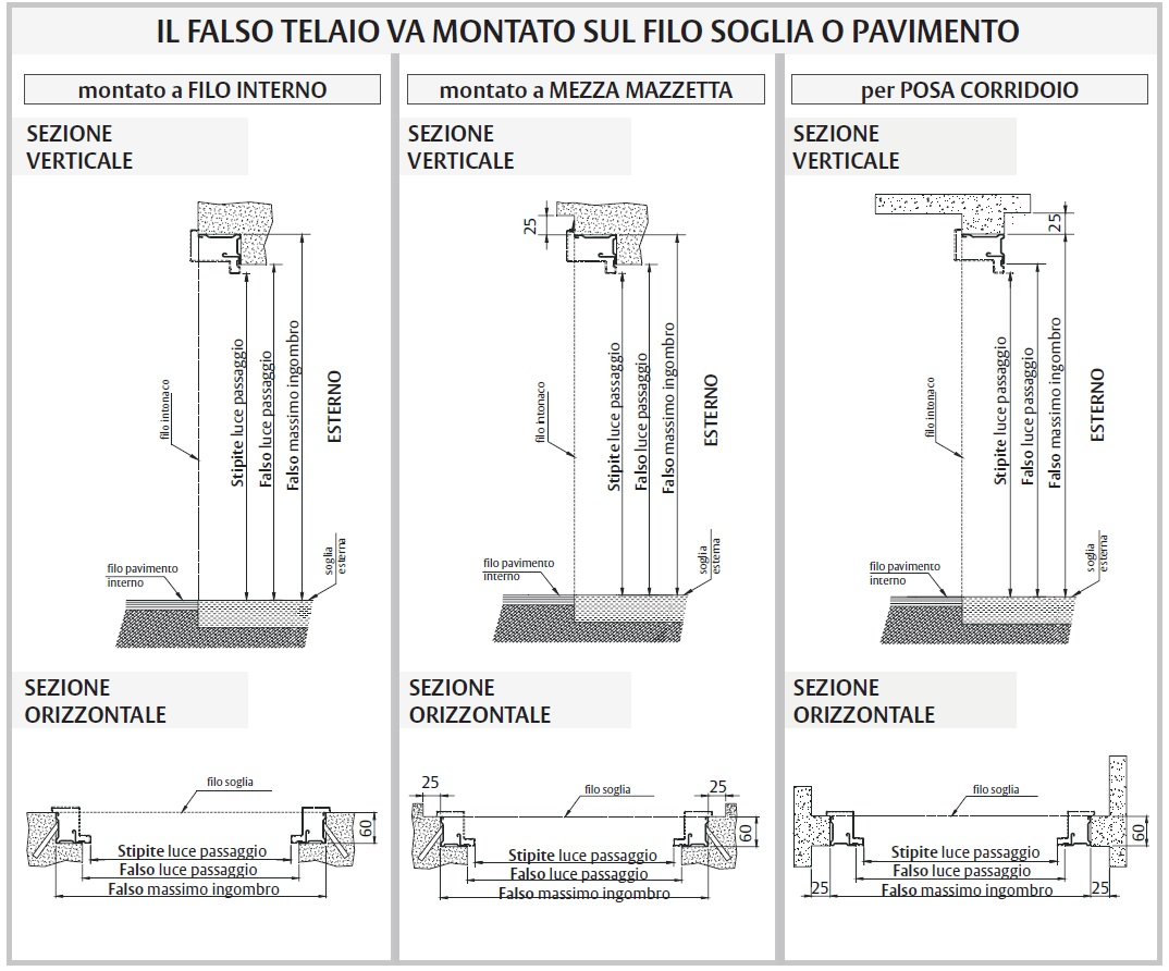 Falso Telaio Porta Blindata Standard